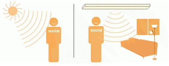 Infrardeči paneli za na steno