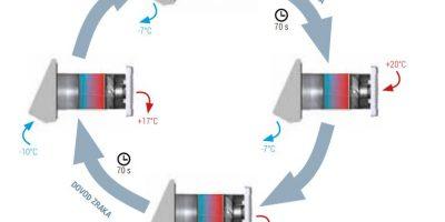 Prezračevalni sistemi za hiše